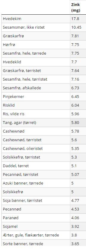 Zink tabel